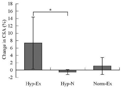 The hypoxia group added muscle SIX times faster to their biceps