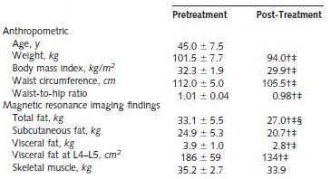 Weight loss center bend oregon