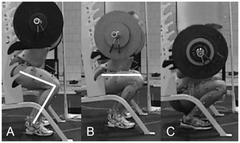 Above, parallel and below parallel squat